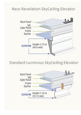 Revelation and standard Elevator profiles